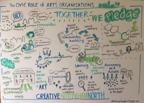 Civic role of arts orgs